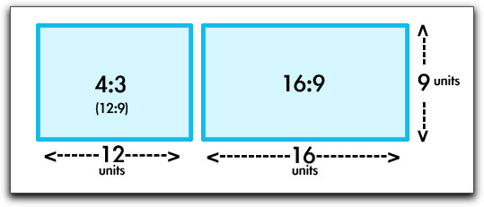 Aspect Ratio's 4:3 vs 16:9 - RTR Productions